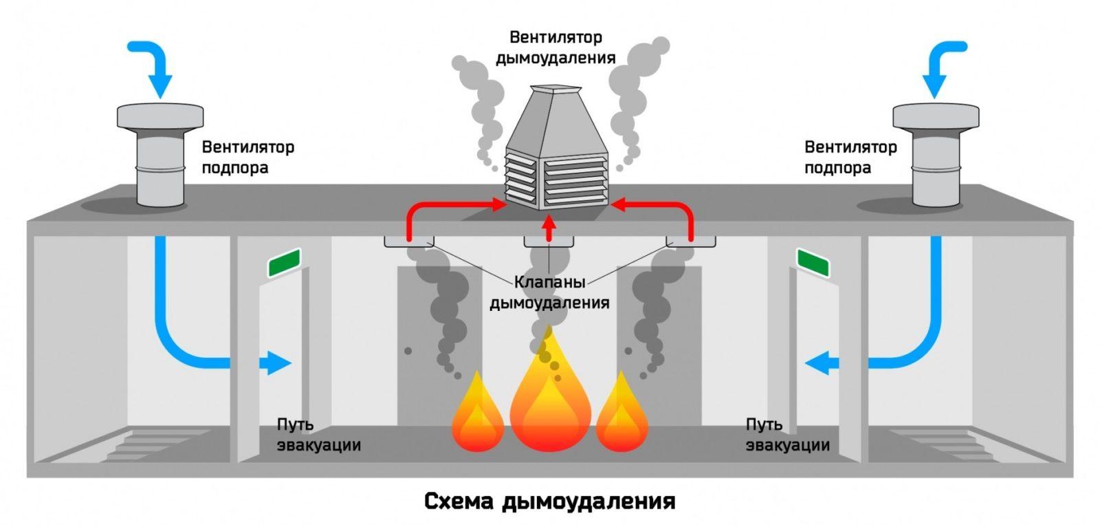 состав системы дымоудаления